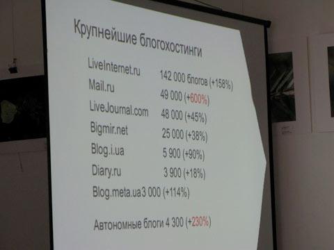 Сервисы для украинских блоггеров