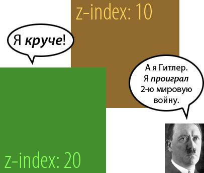 иллюстрация z-index