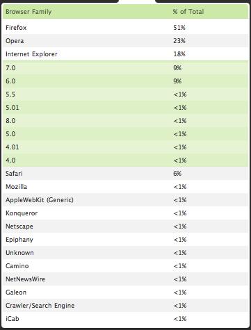 Статистика броузеров на CSSing